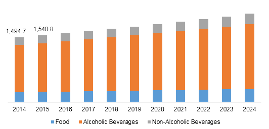 Brazil glass packaging market