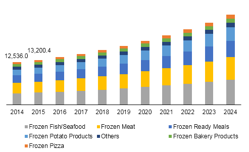 China frozen food market