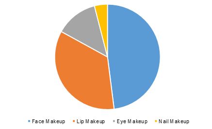 China makeup market