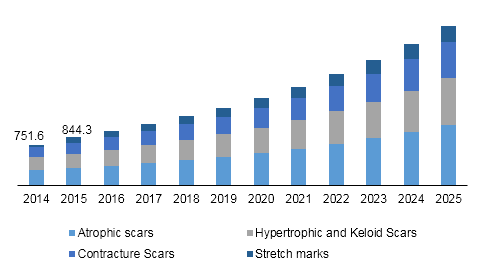 China scar treatment market revenue, by scar type, 2014 - 2025 (USD Million)