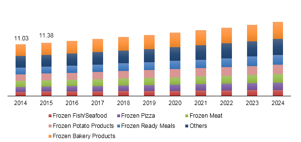 Germany frozen food market revenue, by type, 2014 - 2024 (USD Billion)