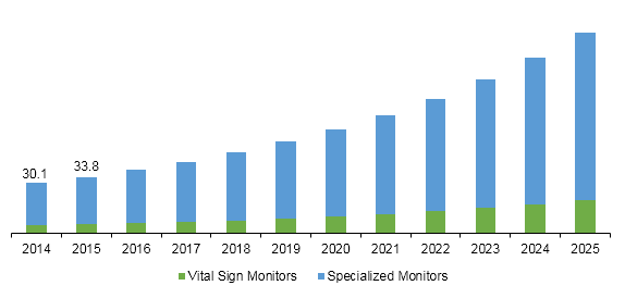 Germany remote patient monitoring device market