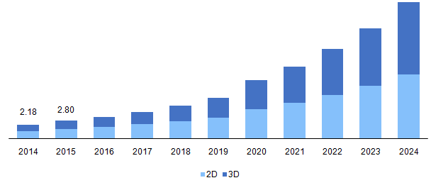 Global Gesture Recognition Market