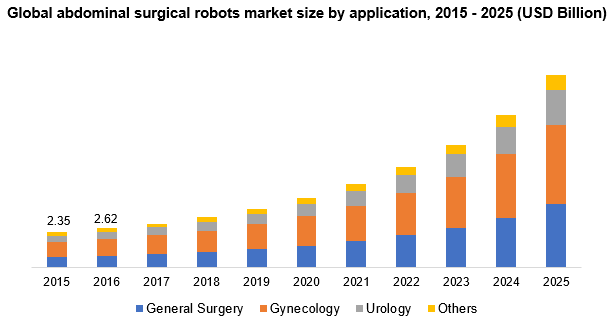 Global abdominal surgical robots market