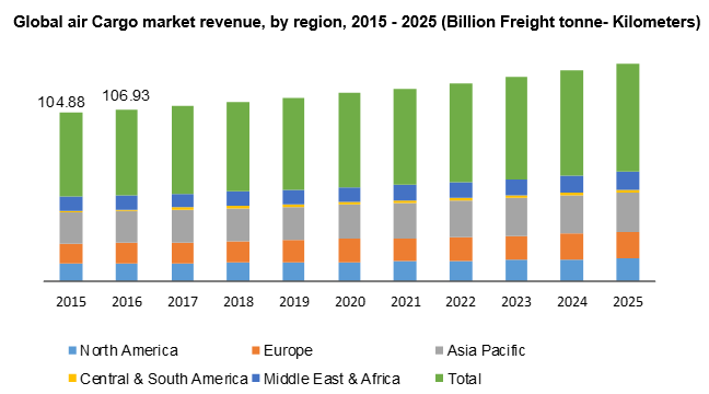 Global air Cargo market