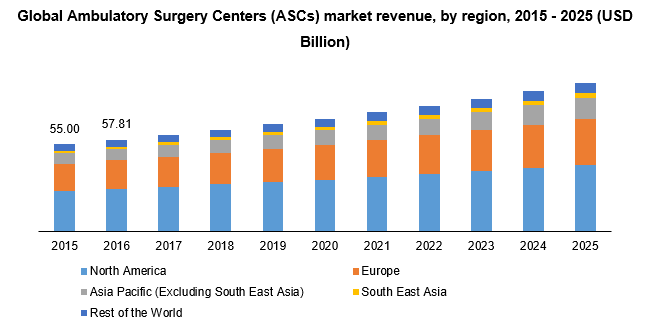 Global Ambulatory Surgery Centers (ASCs) market