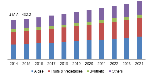 Beta carotene market revenue, by source, 2014 - 2024 (USD Million)