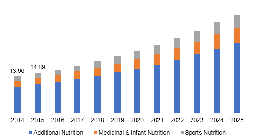 Botanical Supplements Market Size, Share, 2015-2025 | Industry Report
