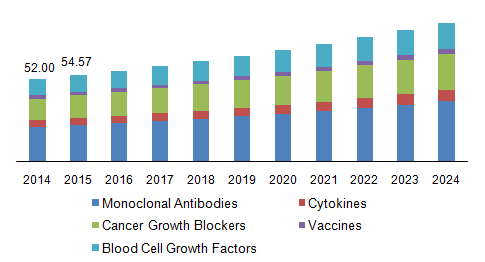 Global Cancer Biologics Market