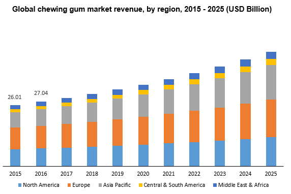 Global chewing gum market