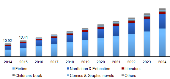 Global E-book market