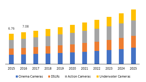 Global electronic camera stabilizers market