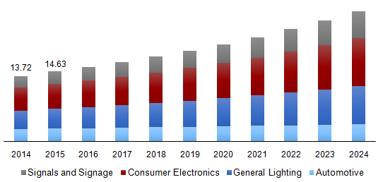 Global HB LED market