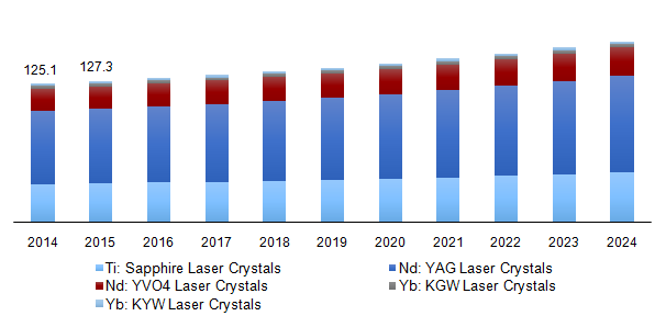 Global laser crystal market