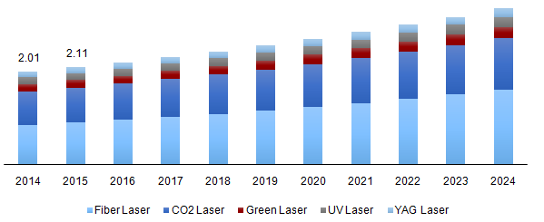 Global laser marking machine market
