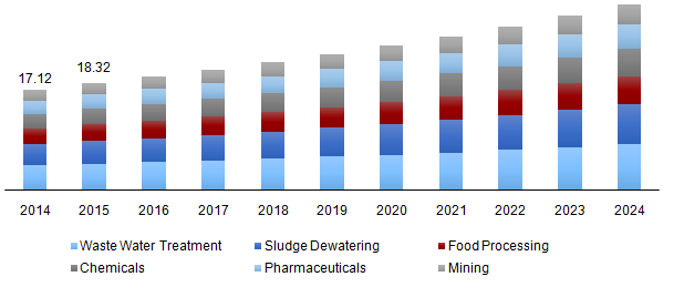 Global liquid filtration market