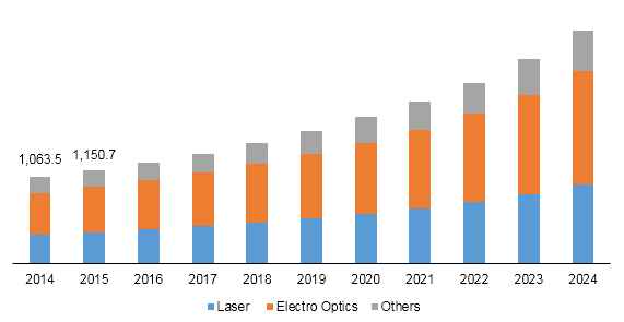 Global lithium tantalate wafers market