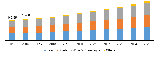Global low carb alcohol market
