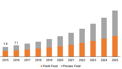 Global meal kit delivery service market