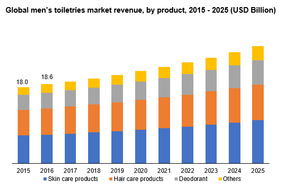 Global men's toiletries market