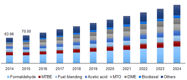 methanol market size share outlook 2024 industry analysis report