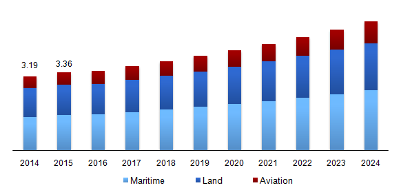 Global mobile satellite services market