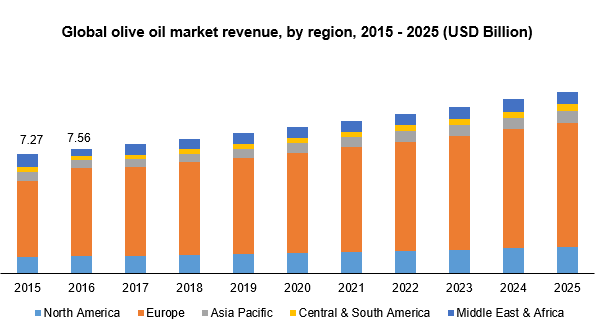 Olive Oil Market Size, Share, Forecast, 2019-2025 | Industry
