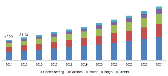 Global online gambling market