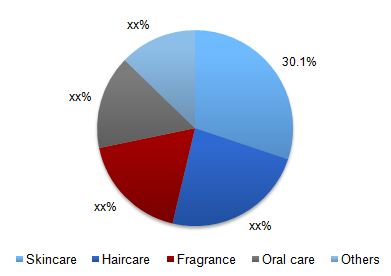 Global personal care products market