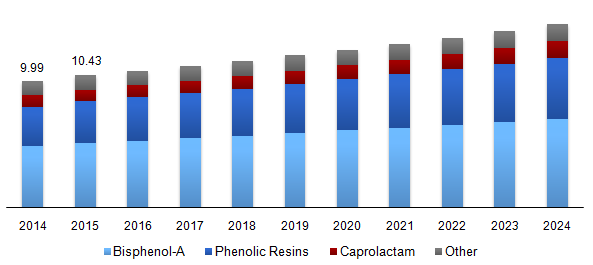 Global phenol market