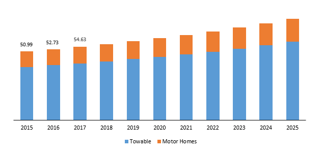 Global recreational vehicles market