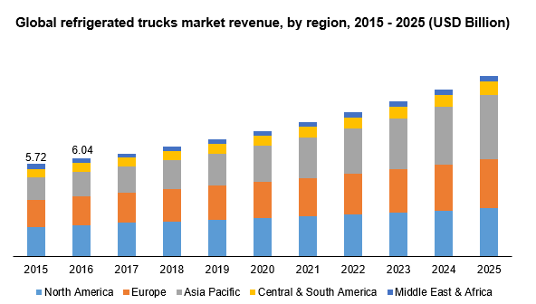 Global refrigerated trucks market