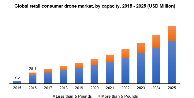 Global retail consumer drone market