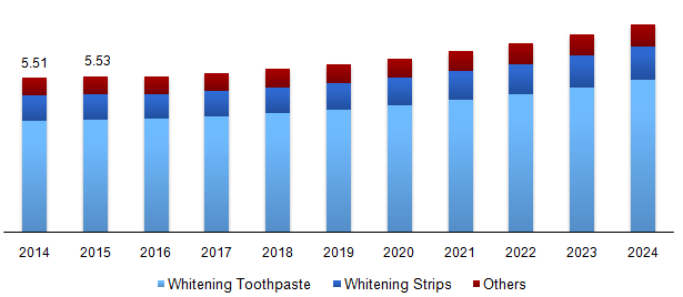 Global teeth whitening market