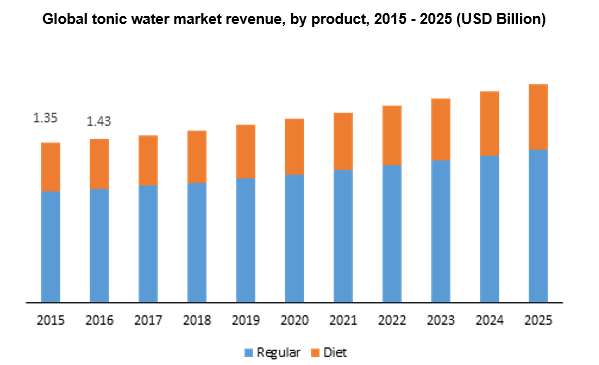 Global tonic water market