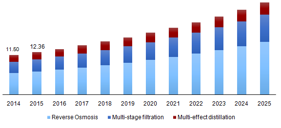 Global water desalination market