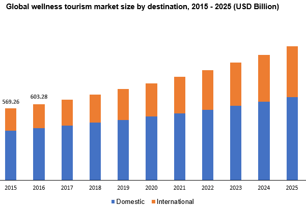 Global wellness tourism market