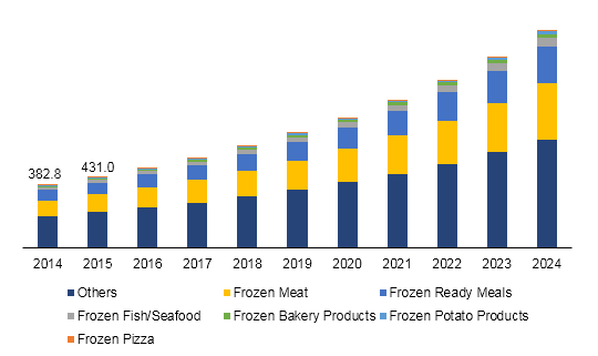 India frozen food market