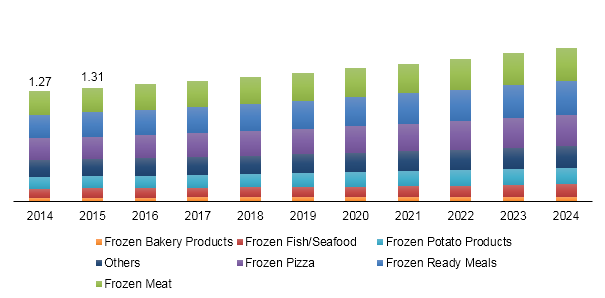 Netherlands frozen food market