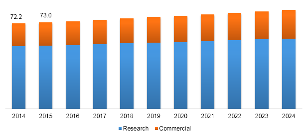 North America stable isotope ratio mass spectrometry (IRMS) market