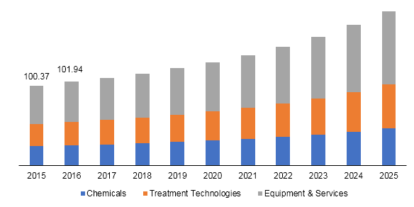 North America water & wastewater treatment market