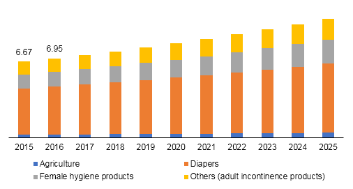 Synthetic & bio superabsorbent polymers market