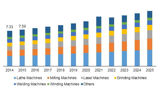 U.S. CNC machine market
