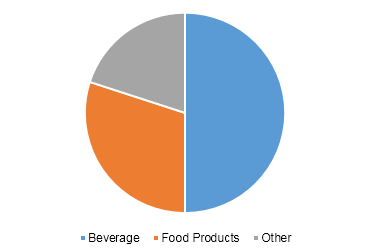 U.S. coffee franchise market revenue split, by product type, 2017 (% share)