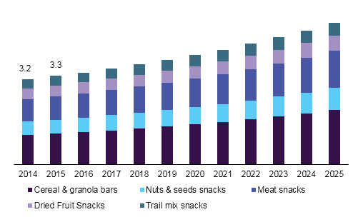 U.S. healthy snacks market
