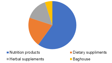 U.S. online dietary supplement market