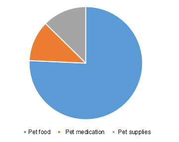 U.S. online pet food and supplies market