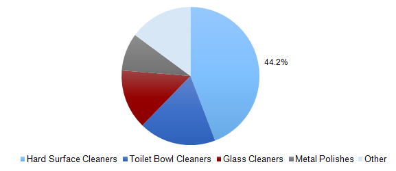 U.S. Specialty Household Cleaners market